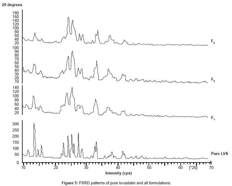 nanomedicine-nanotechnology-pxrd-patterns-pure-lovastatin