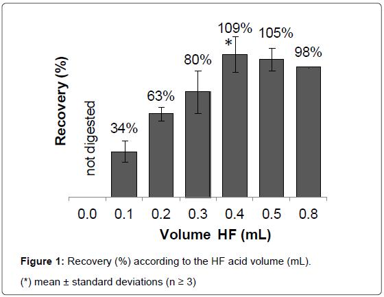 nanomedicine-nanotechnology-recovery-acid-volume