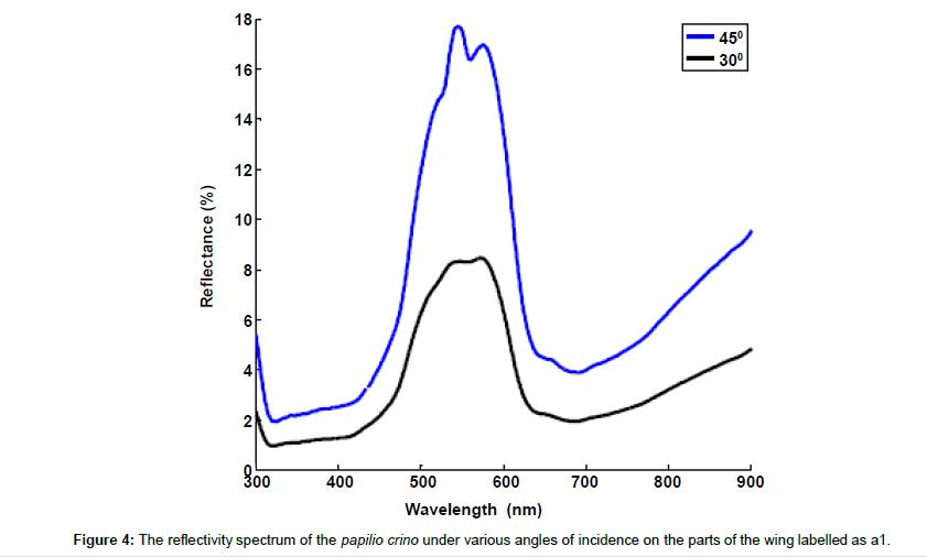 nanomedicine-nanotechnology-reflectivity-spectrum