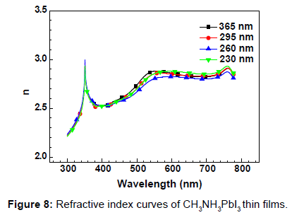 nanomedicine-nanotechnology-refractive-index-curves