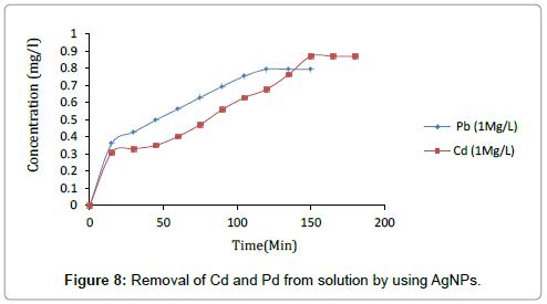 nanomedicine-nanotechnology-removal-solution-agnps