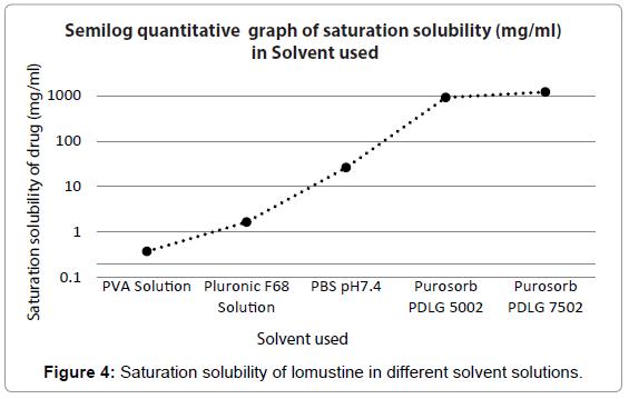nanomedicine-nanotechnology-saturation-solubility