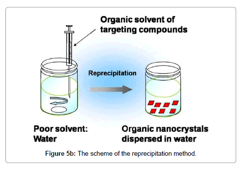 nanomedicine-nanotechnology-scheme