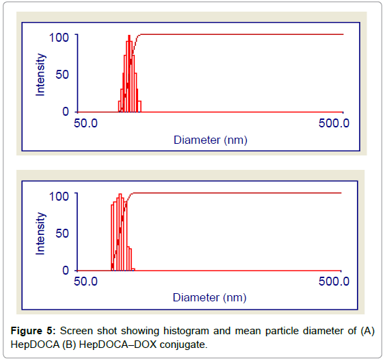 nanomedicine-nanotechnology-screen-shot-histogram