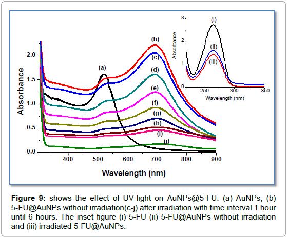 nanomedicine-nanotechnology-shows-effect-irradiation
