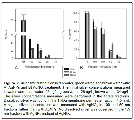 nanomedicine-nanotechnology-silver-size-distribution