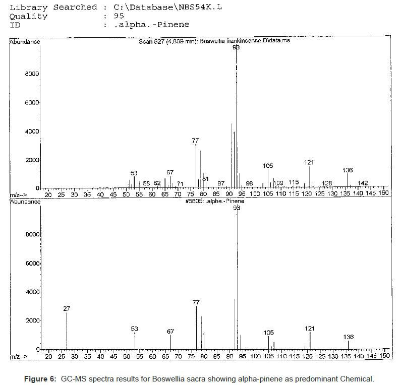 nanomedicine-nanotechnology-spectra-boswellia-alpha-pinene