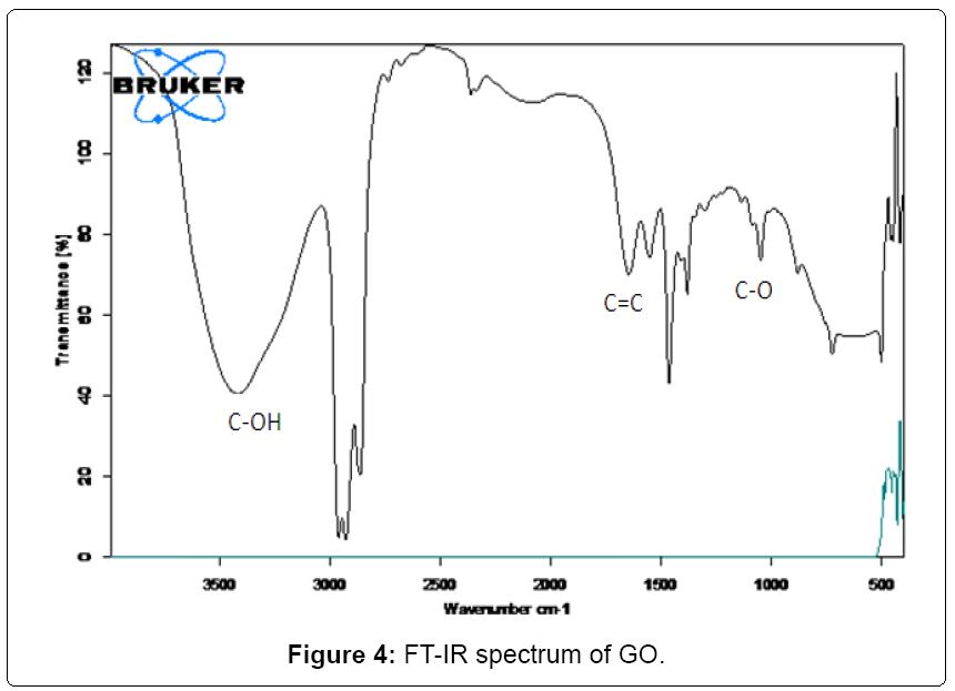 nanomedicine-nanotechnology-spectrum