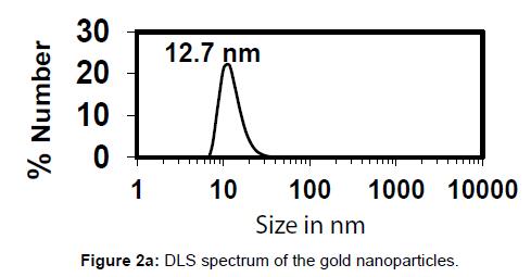 nanomedicine-nanotechnology-spectrum-gold-nanoparticles