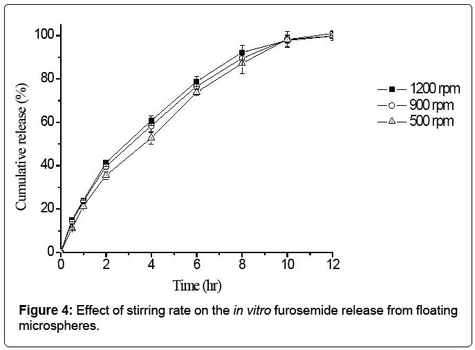 nanomedicine-nanotechnology-stirring