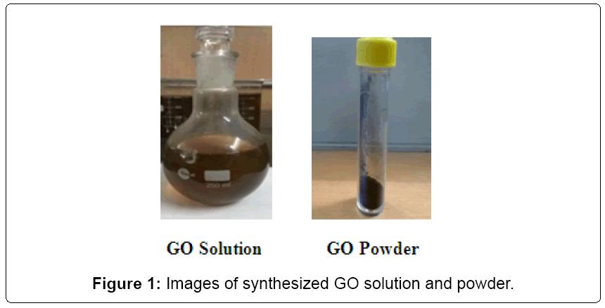 nanomedicine-nanotechnology-synthesized