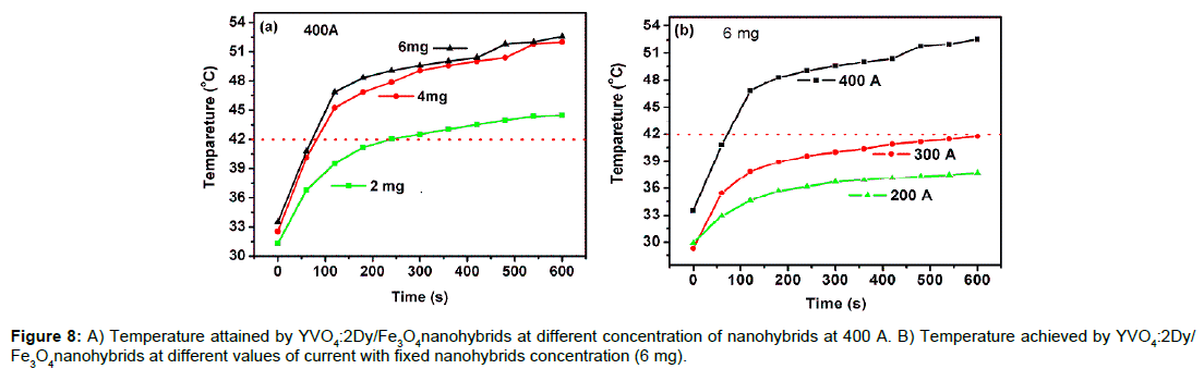 nanomedicine-nanotechnology-temperature-nanohybrids-current