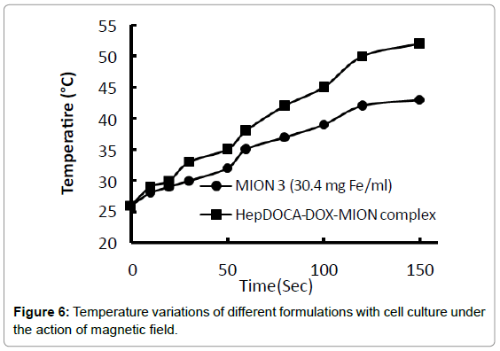 nanomedicine-nanotechnology-temperature-variations