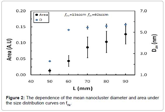 nanomedicine-nanotechnology-the-dependence-nanocluster