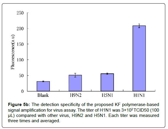 nanomedicine-nanotechnology-the-detection-specificity-signal