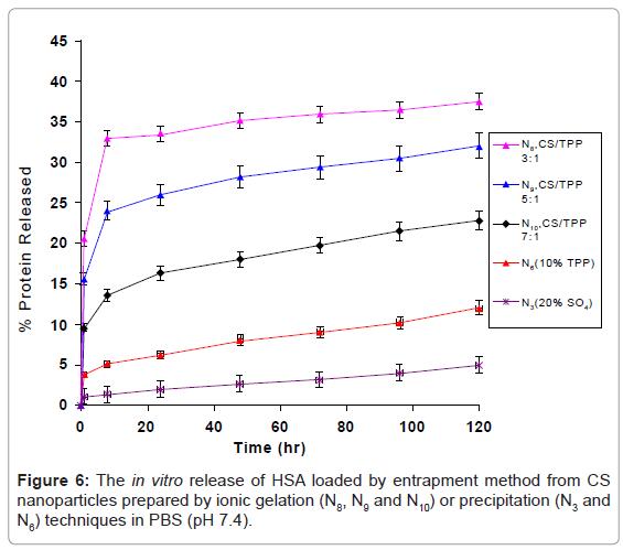 nanomedicine-nanotechnology-the-in-vitro-entrapment-method