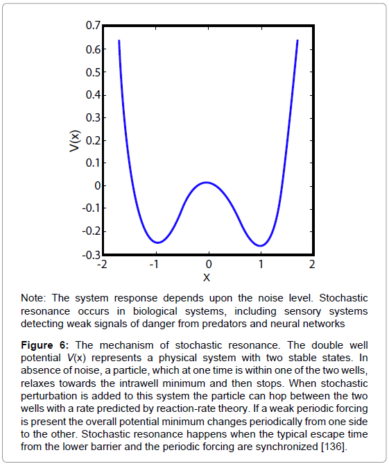 nanomedicine-nanotechnology-the-mechanism-stochastic