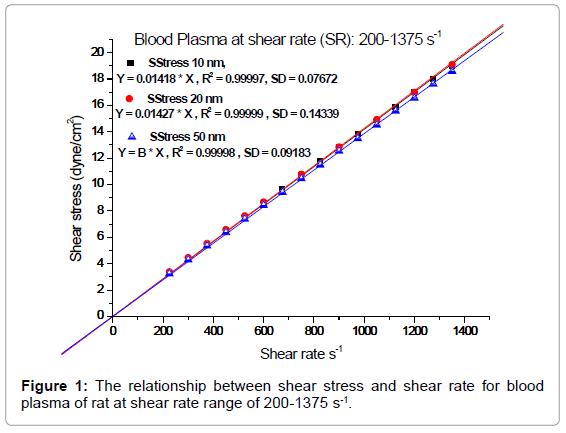 nanomedicine-nanotechnology-the-relationship-stress-plasma