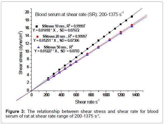 nanomedicine-nanotechnology-the-relationship-stress-serum