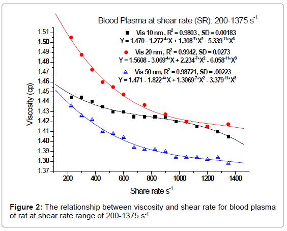 nanomedicine-nanotechnology-the-relationship-viscosity-plasma