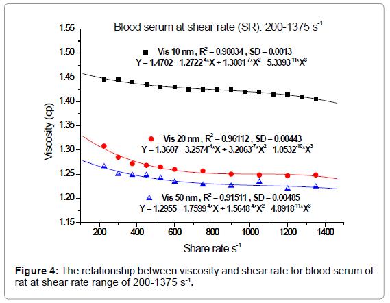 nanomedicine-nanotechnology-the-relationship-viscosity-serum