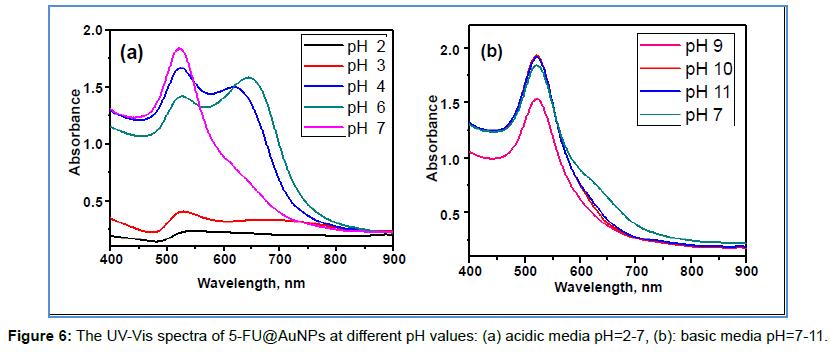 nanomedicine-nanotechnology-the-uv-vis-spectra