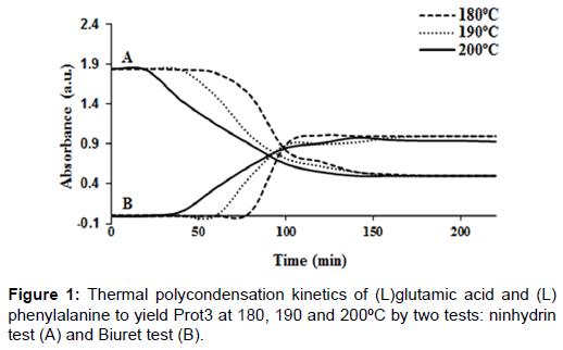 nanomedicine-nanotechnology-thermal-polycondensation-kinetics
