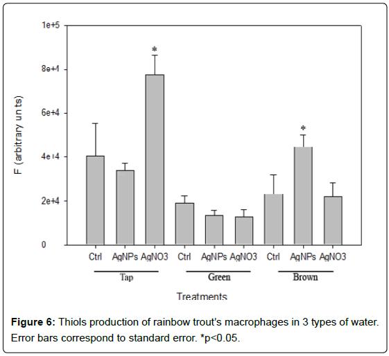 nanomedicine-nanotechnology-thiols-macrophages