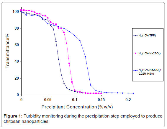 nanomedicine-nanotechnology-turbidity-monitoring-chitosan