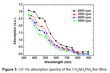 nanomedicine-nanotechnology-uv-vis-absorption-spectra