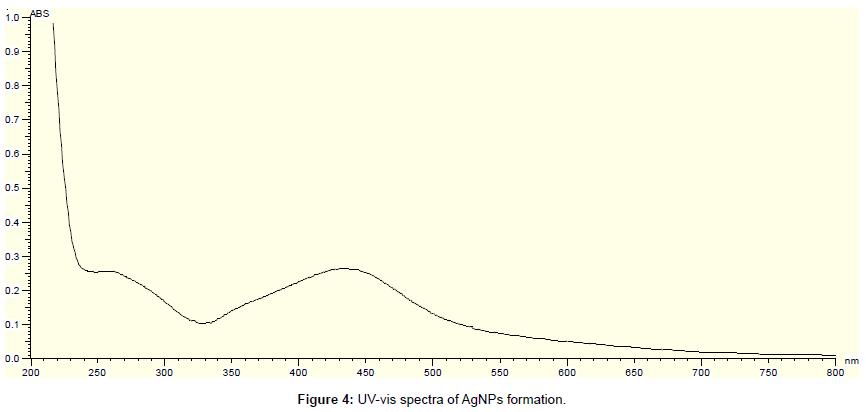 nanomedicine-nanotechnology-uv-vis-spectra-formation