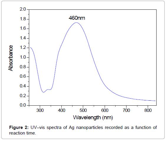 nanomedicine-nanotechnology-uv-vis-spectra-reaction