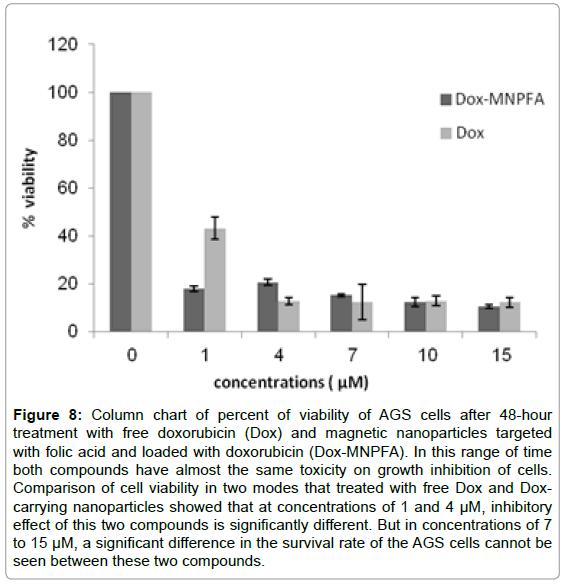 nanomedicine-nanotechnology-viability-doxorubicin-nanoparticles