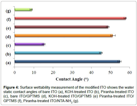 nanomedicine-nanotechnology-wettability-piranha-treated