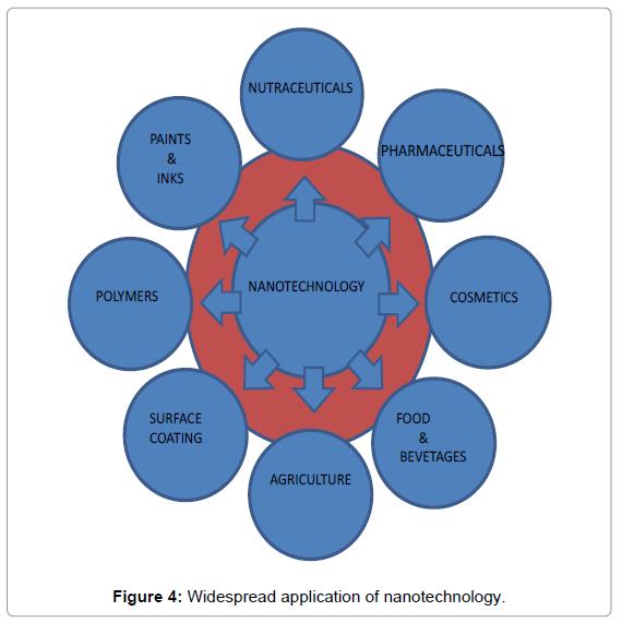 nanomedicine-nanotechnology-widespread-nanotechnology