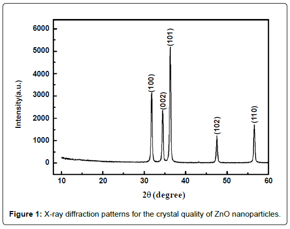 nanomedicine-nanotechnology-x-ray-diffraction-crystal