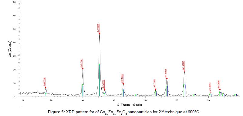 nanomedicine-nanotechnology-xrd-pattern-2nd-600c