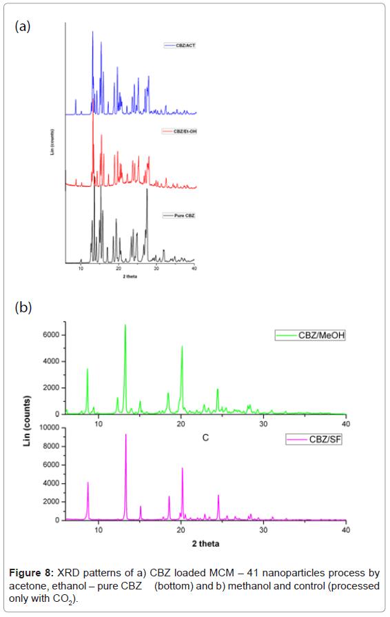nanomedicine-nanotechnology-xrd-patterns-nanoparticles