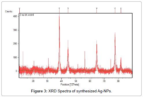 nanomedicine-nanotechnology-xrd-spectra-synthesized