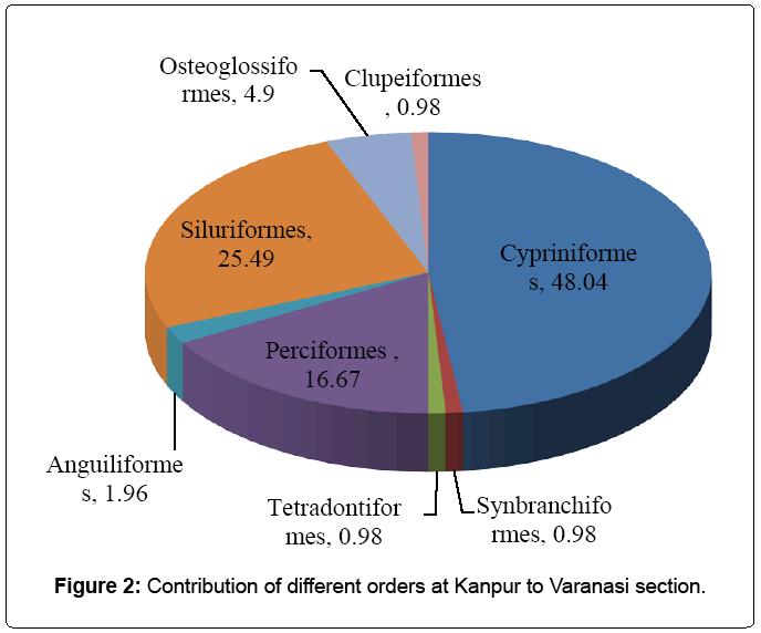 natural-disasters-Varanasi-section