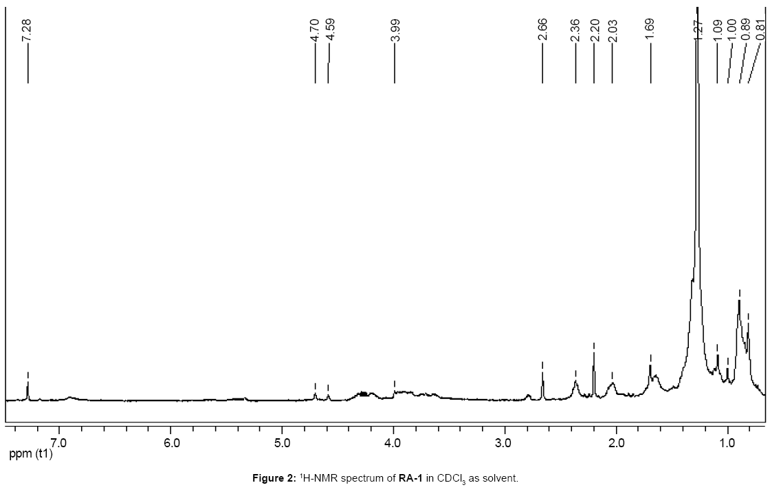 natural-products-chemistry-research-1H-NMR-spectrum-RA-1