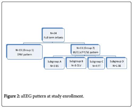 neonatal-biology-pattern-study-enrollment