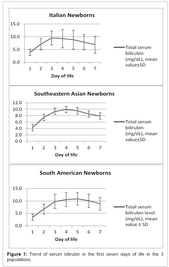 neonatal-biology-serum-bilirubin