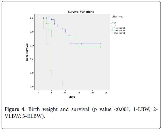 neonatal-pediatric-medicine-birth-weight