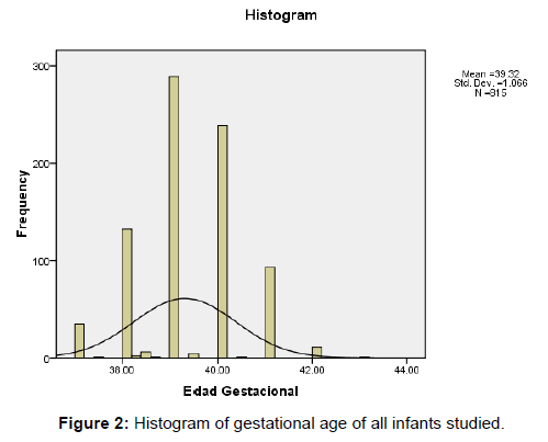 neonatal-pediatric-medicine-histogram-gestational-age