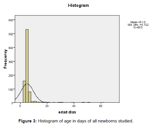 neonatal-pediatric-medicine-histogram-newborns