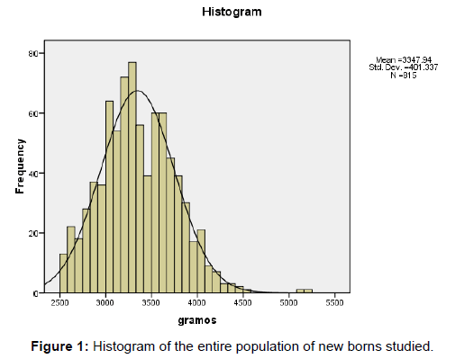 neonatal-pediatric-medicine-histogram-population-borns