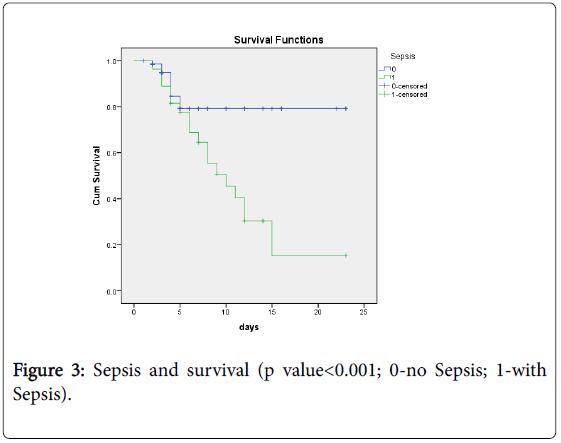 neonatal-pediatric-medicine-sepsis-survival
