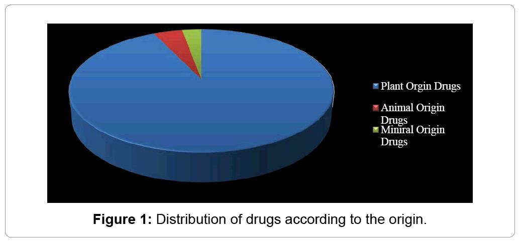 nephrology-therapeutics-Distribution