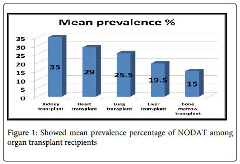 nephrology-therapeutics-Showed-mean-prevalence